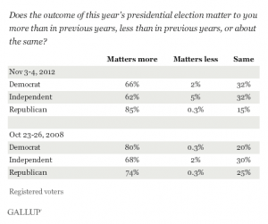 Gallup-voter-intensity