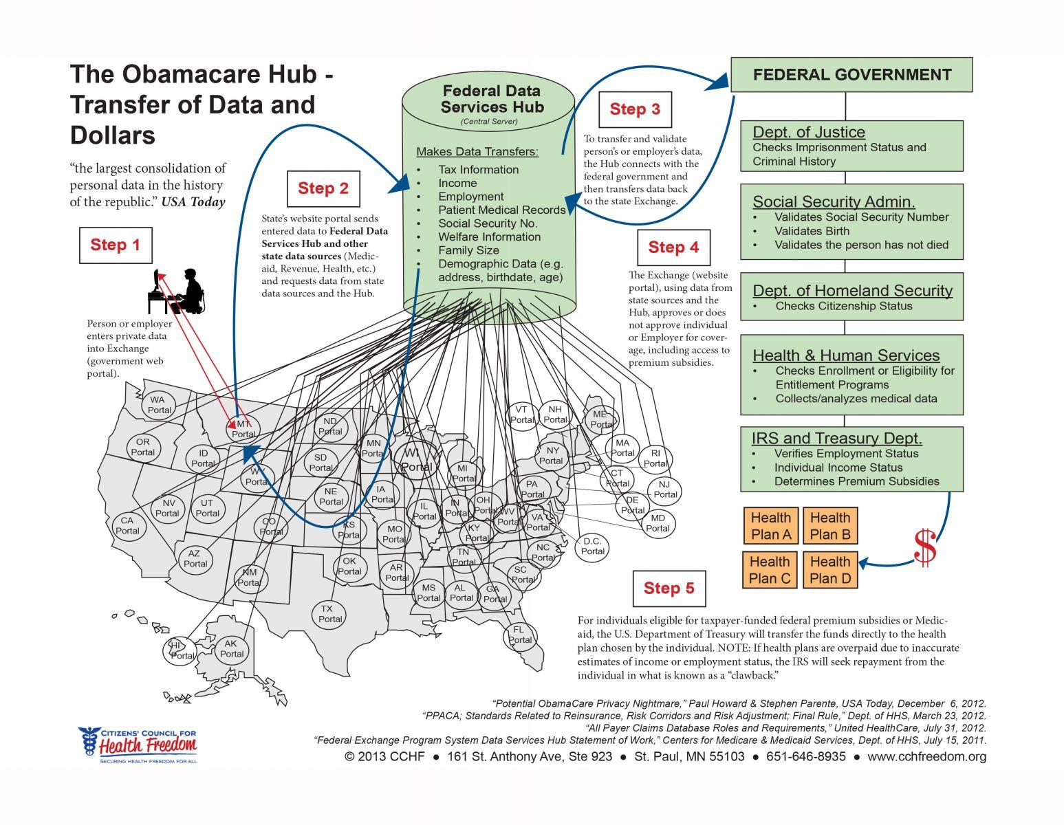 ObamacareHub