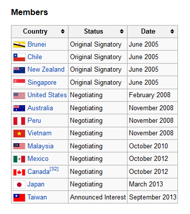 Trans-Pacific-Partnership-Members-131112-wikipedia