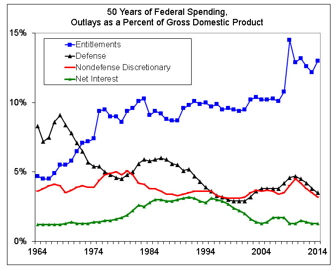 cato-fed-spending-201404_blog_edwards71
