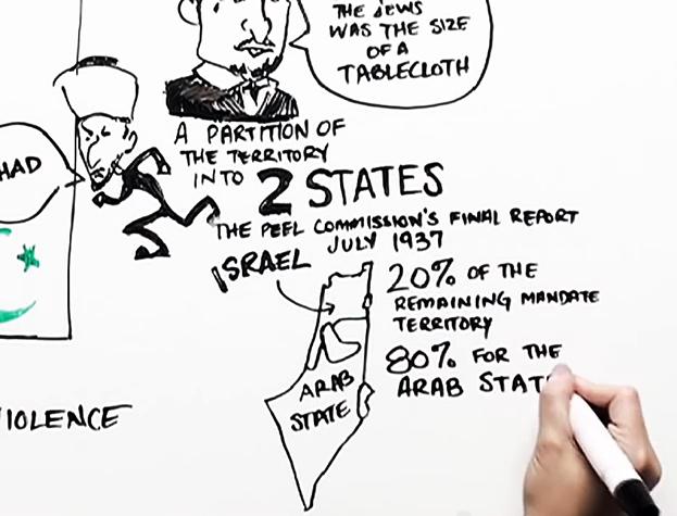Debunking-Palestinian-Lie